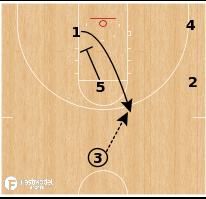 Basketball Play - Kansas State - Middle Pin Rip Lob