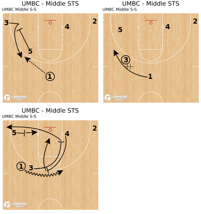 Basketball Play - UMBC - Middle STS