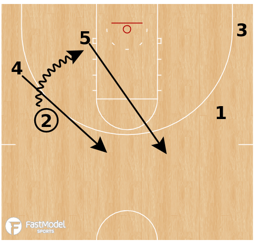 Basketball Play - UMBC - Pack Line Clear
