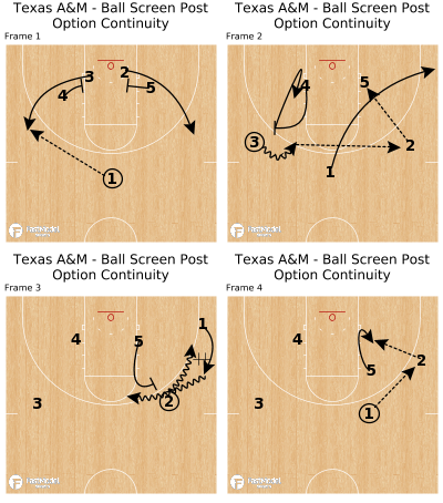 Basketball Play - Texas A&M - Ball Screen Post Option Continuity