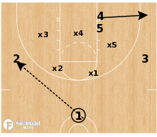 Basketball Play - Shocker vs Match-up Zone