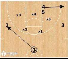 Basketball Play - Shocker vs Match-up Zone