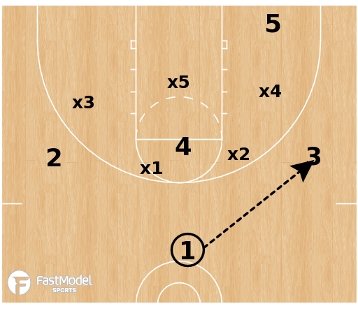 Basketball Play - Oregon vs Match-up Zone
