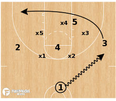 Basketball Play - Cutters vs Match-up Zone