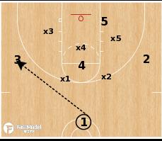 Basketball Play - Flood vs Match-up Zone