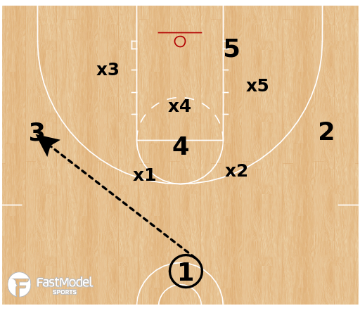 Basketball Play - Flood vs Match-up Zone