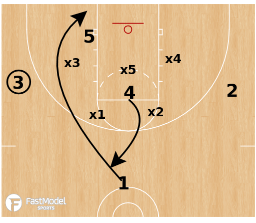 Basketball Play - Flood C vs Match-up Zone