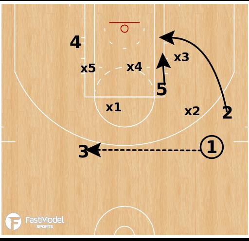 Basketball Play - Smash vs Match-up Zone