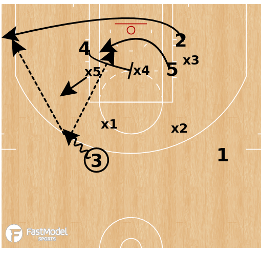 Basketball Play - Smash vs Match-up Zone
