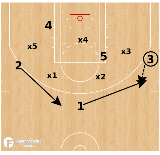 Basketball Play - Smash Down vs Match-up Zone