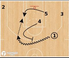 Basketball Play - Toronto Raptors - Post DHO