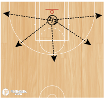 Basketball Play - Quick Attack Pivots