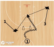 Basketball Play - Read and React Decision Making