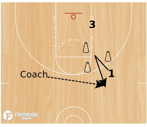 Basketball Play - Relocation Shooting
