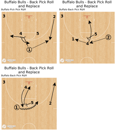 Basketball Play - Buffalo Bulls - Back Pick Roll and Replace