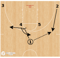 Basketball Play - Buffalo Bulls - Back Pick Roll and Replace