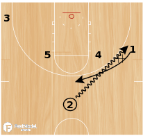 Basketball Play - Miami Iverson Double Onball