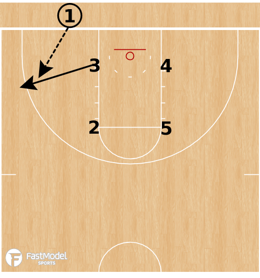 Basketball Play - Houston Cougars - Box Philly Gate from BLOB