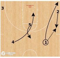 Basketball Play - Michigan Wolverines - Pop Slice Rip