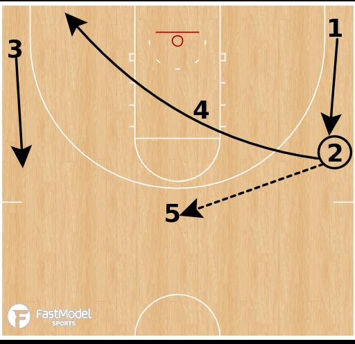Basketball Play - Michigan Wolverines - Pop Slice Rip