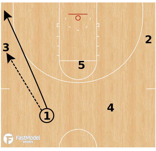 Basketball Play - Michigan Wolverines - Two Guard Curl Shuffle America