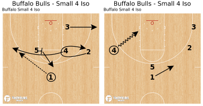 Basketball Play - Buffalo Bulls - Small 4 Iso