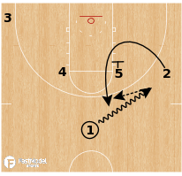 Basketball Play - Buffalo Bulls - Zip Misdirection
