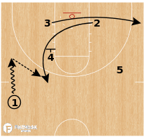 Basketball Play - Buffalo Bulls - Zip Clear