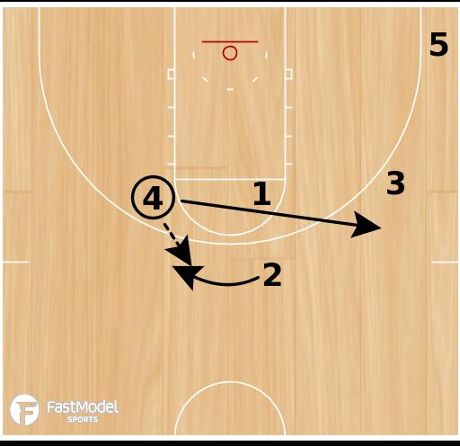 Basketball Play - Miami Iverson Toss Back Onball
