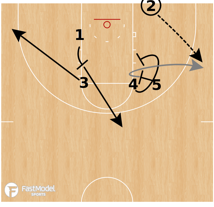 Basketball Play - Villanova Wildcats - STS BLOB