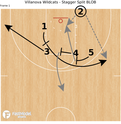 Basketball Play - Villanova Wildcats - Stagger Split BLOB