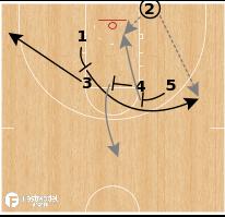 Basketball Play - Villanova Wildcats - Stagger Split BLOB