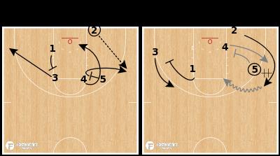 Basketball Play - Villanova Wildcats - Hand-Off BLOB