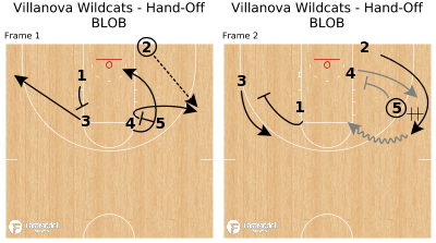 Basketball Play - Villanova Wildcats - Hand-Off BLOB