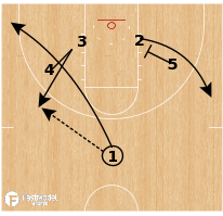 Basketball Play - Xavier Musketeers - Floppy Decoy Duck In