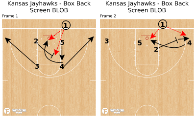 Basketball Play - Kansas Jayhawks - Box Back Screen BLOB