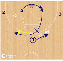 Basketball Play - Michigan Wolverines - Ball Screen Numbers Advantages