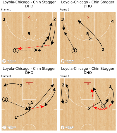 Basketball Play - Loyola-Chicago - Chin Stagger DHO