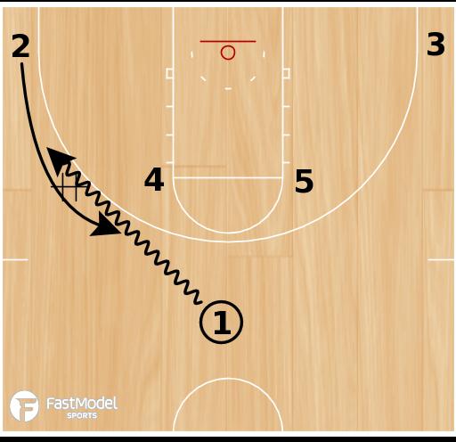 Basketball Play - Miami PG Screens
