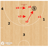 Basketball Play - Loyola-Chicago - Doubling the Post