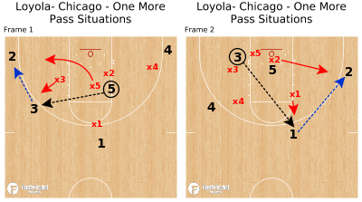 Basketball Play - Loyola- Chicago - One More Pass Situations