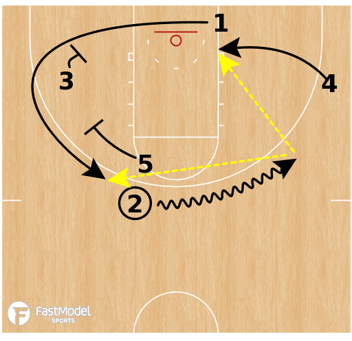 Basketball Play - Loyola-Chicago - Box Pin Down BLOB