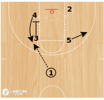 Basketball Play - Miami Pin Down Curl