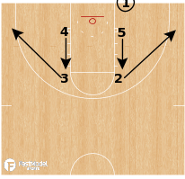 Basketball Play - Kansas Jayhawks - Box Handoff BLOB