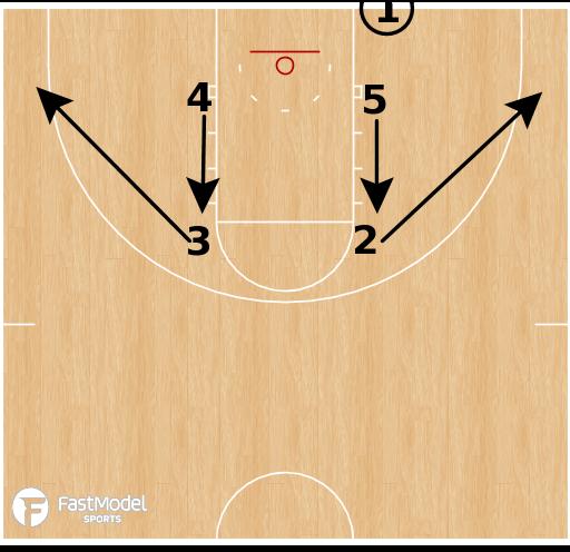 Basketball Play - Kansas Jayhawks - Box Handoff BLOB