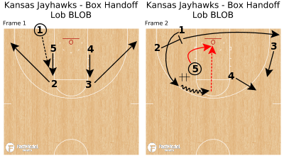 Basketball Play - Kansas Jayhawks - Box Handoff Lob BLOB