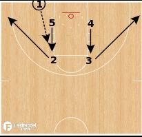 Basketball Play - Kansas Jayhawks - Box Handoff Lob BLOB