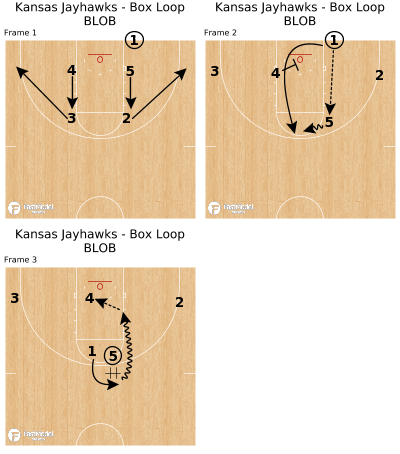 Basketball Play - Kansas Jayhawks - Box Loop BLOB