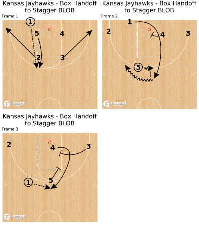 Basketball Play - Kansas Jayhawks - Box Handoff to Stagger BLOB