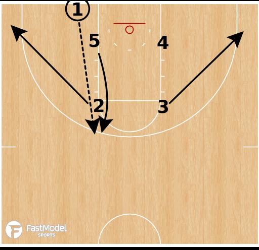 Basketball Play - Kansas Jayhawks - Box Handoff to Stagger BLOB
